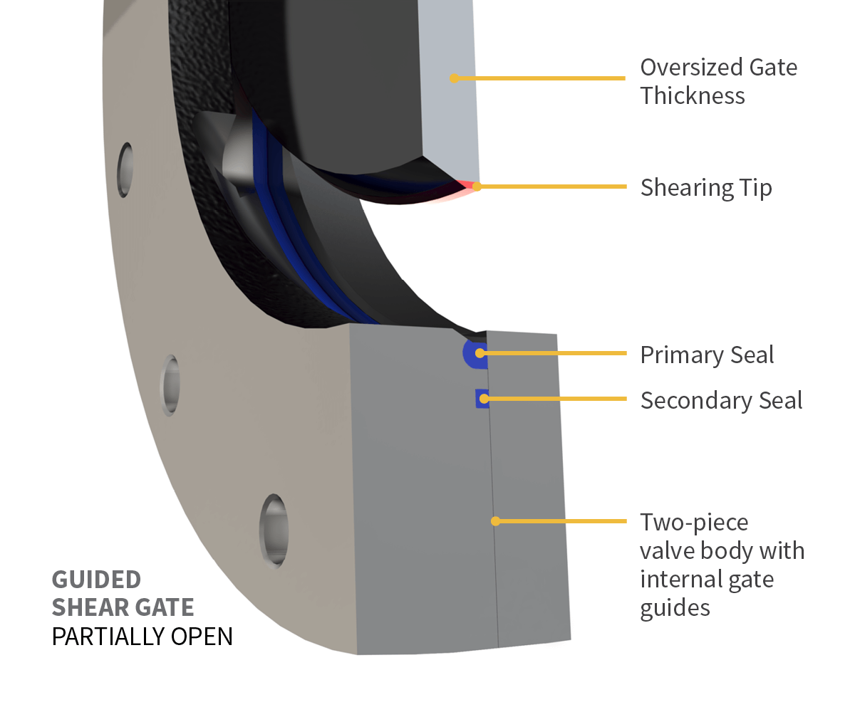 DSS Valves—Knife Gate Partially Opened